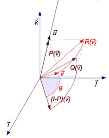 forme canonique alpha beta