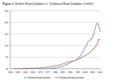 le credit bancaire