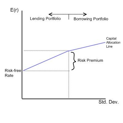beta finance
