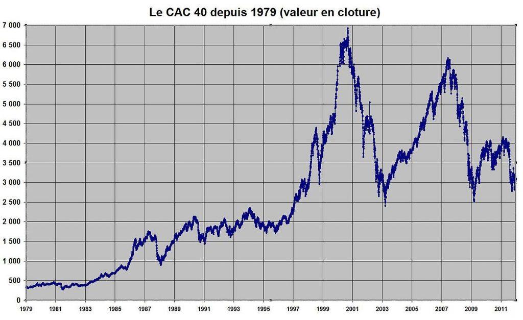 bourse de paris cac 40