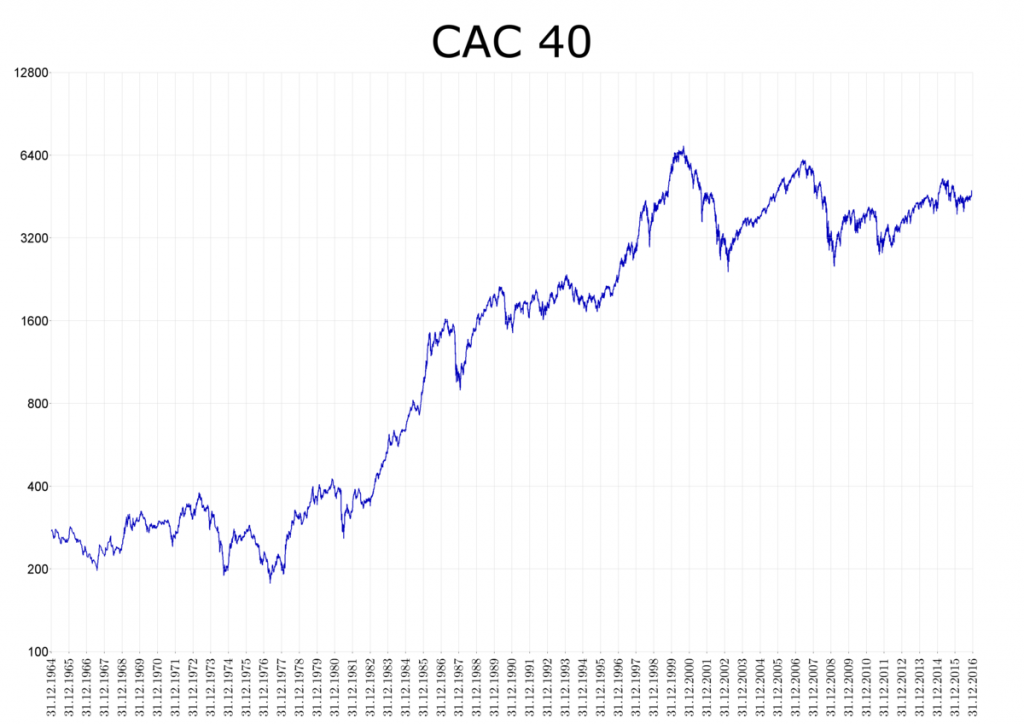 bourse de paris cac 40