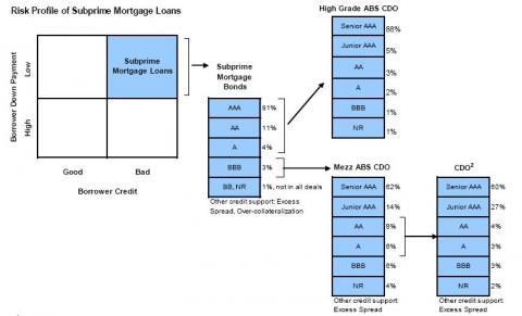 crédit à court terme
