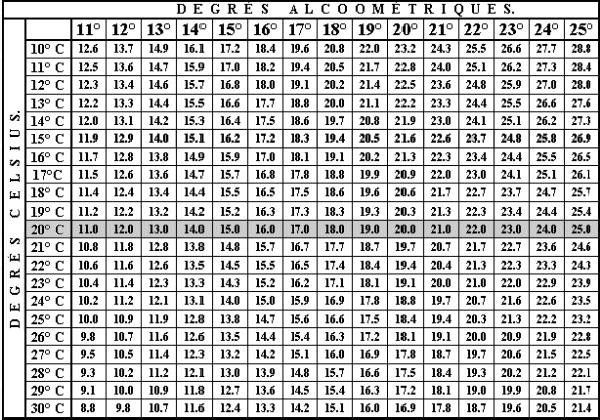 comment calculer un taux d'augmentation