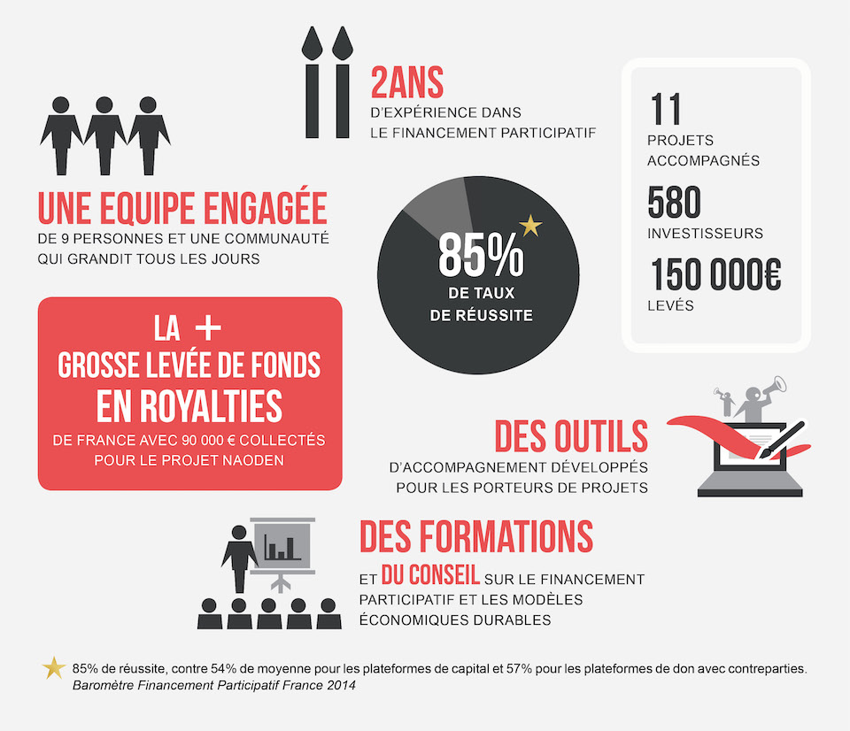 investissement participatif start up