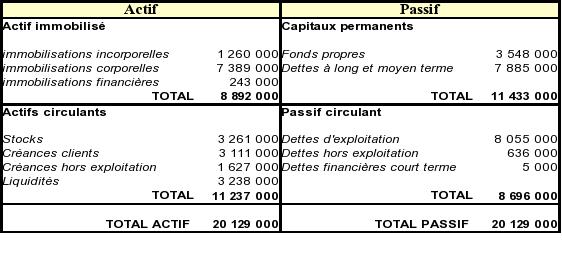 financement structure cours