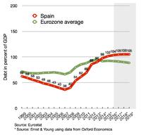 taux bancaire pour prêt immobilier