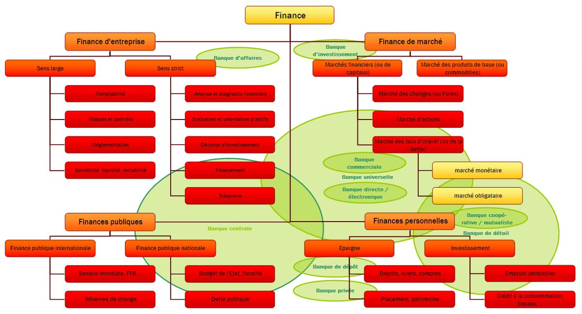 finance d'entreprise définition
