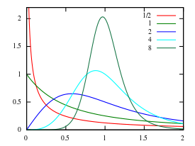 comment calculer alpha et beta