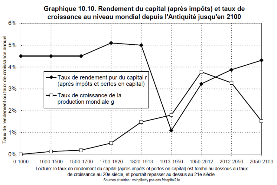 capital investissement en france