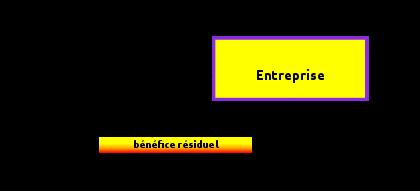 gestion financière définition