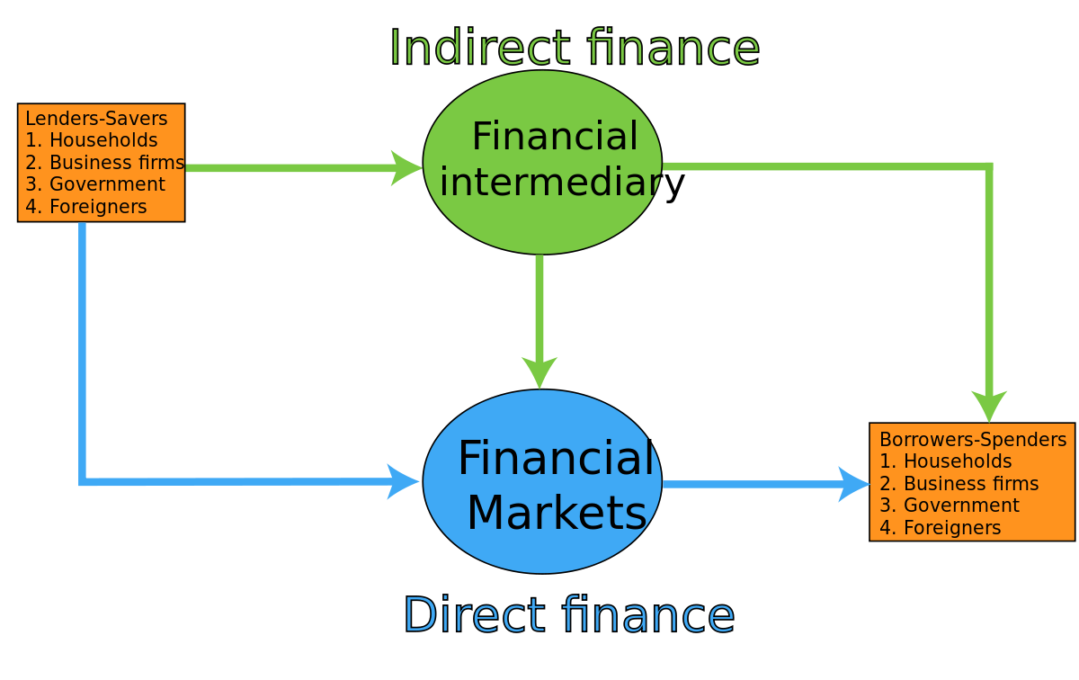 financer definition